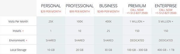 Hosting mit WP Engine - die Kosten.