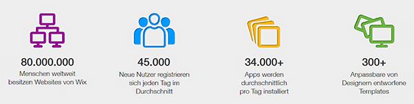 Die Nutzerzahlen von Wix wachsen stetig.