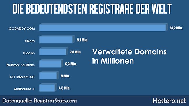 Statistik der größten Domain-Registrare.