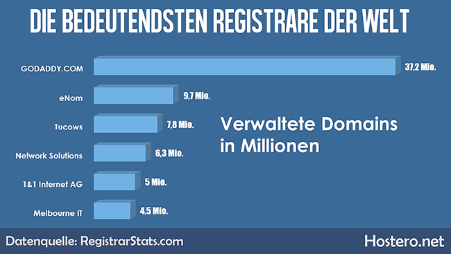 Die größten Domainprovider der Welt.