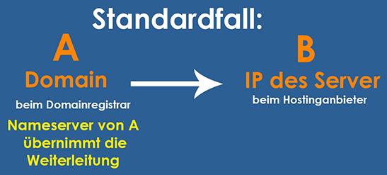 So funktioniert die Weiterleitung einer Domain in der Praxis.
