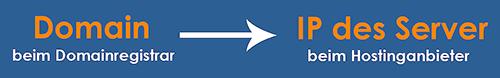 Domain-Weiterleitung von Hand einrichten.